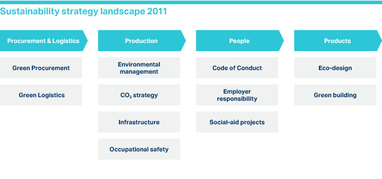 Diagram: Sustainability strategy landscape