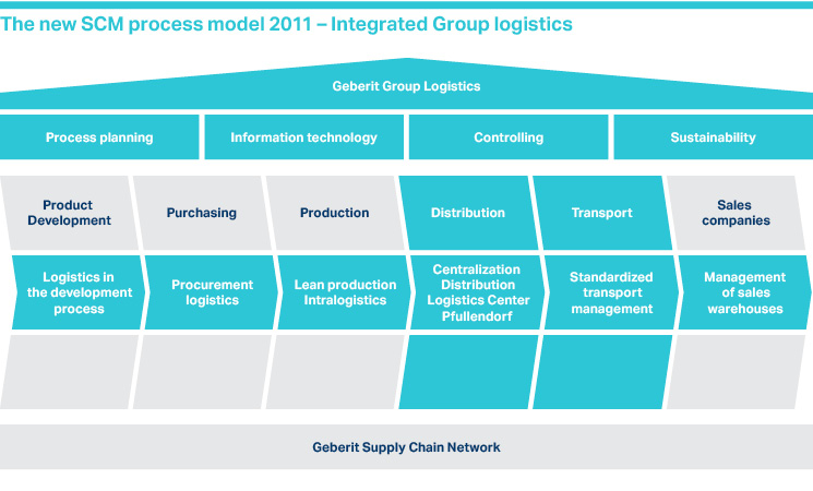 Diagram: The new SCM process model 2011 – Integrated Group logistics