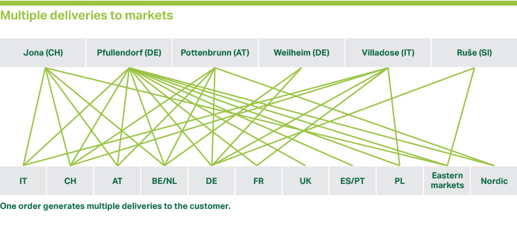 Multiple deliveries to markets (diagram)