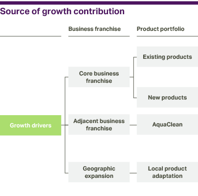 Graphic: Source of growth contribution